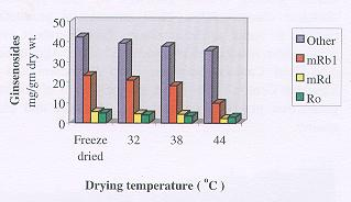 The Effect of Drying Temperature on Ginsenoside Concentrations.