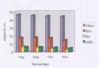 The Effect of Harvest Date on Ginsenoside Concentrations.