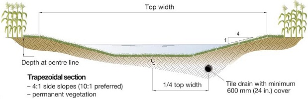 Recommended location of subsurface drainage tile beneath a grassed waterway.