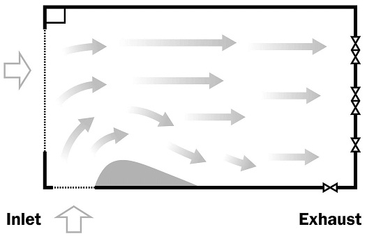 A drawing presenting an overhead view of a tunnel-ventilated barn showing how air inlet placement is critical to avoid creating dead air zones within the barn space where there is no air moving.