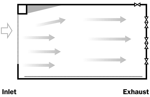 A drawing presenting an overhead view of a tunnel-ventilated barn showing the effect of obstructions on air flow patterns within the barn.