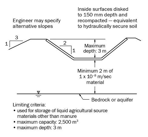 This drawing shows the design criteria for small earthen storage facilities that store liquid agricultural source materials, other than manure. The maximum depth and capacity of these facilities are 3 metres and 2,500 m3, respectively. The bottom of these facilities must have a minimum of 2 metres of hydraulically secure soil over any bedrock and aquifer, but do not require a liner.