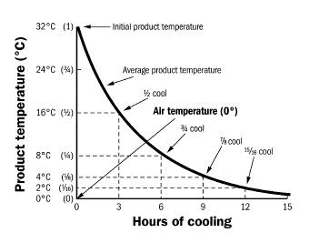Figure 5 is a graph. The y-axis shows internal produce temperatures from 0 degrees Celsius to 32 degrees Celsius. The x-axis shows hours from 0 to 15. A smooth curve sloping from the top left to the bottom right shows how produce temperature drops over time, cooling quickly at first but more slowly over time. 1/2 cool, 3/4 cool, 7/8 cool and 15/16 cool lines are highlighted.