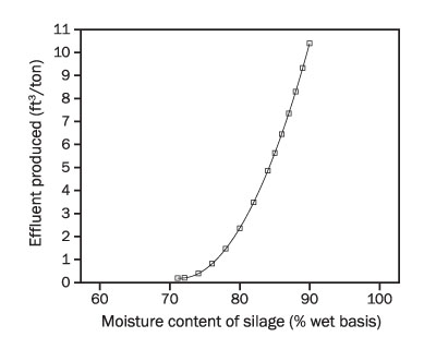 Figure 1. Graph with silage moisture content on X axis and effluent produced on y axis. Plotted single line shows effluent produced rapidly increasing as silage moisture content increases.