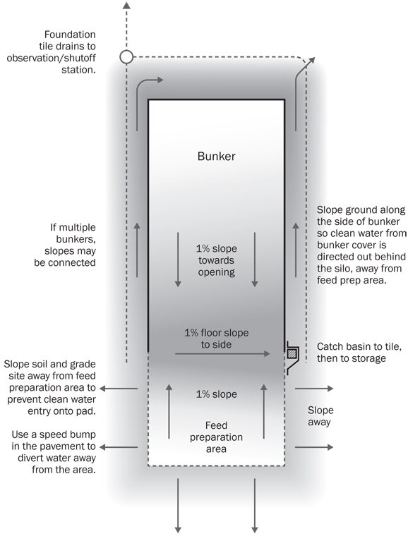 Figure 10. Top view of a horizontal silo and a feed preparation area. The drawing shows the slopes of the floor. The slopes move any seepage to the front of the bunker then across the front of the bunker to a catch basin which moves the seepage to storage or a clean flow system. The drawing shows slopes towards the front of the bunker to divert water away from the area.