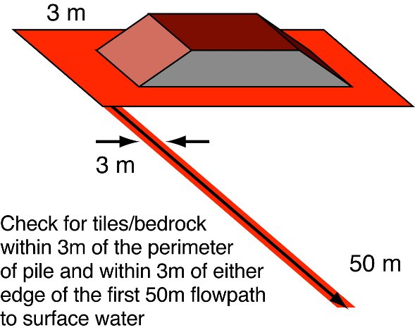 Drawing showing a cut away of a pile of manure with a flow path (tile or bedrock) within 3 m of the perimeter of the pile and within 3 m of either edge of the first 50 m flow path to the surface water.