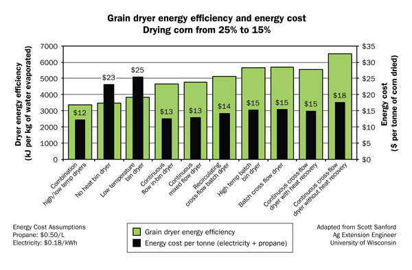 Figure 3: This chart shows the energy use per kilogram of water evaporated and the cost per tonne of drying corn for all major grain dryer types.