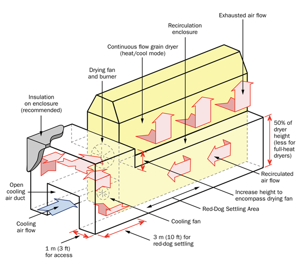 Figure 5: This figure shows a diagram of a heat recirculation system added to a conventional horizontal continuous-flow grain dryer.