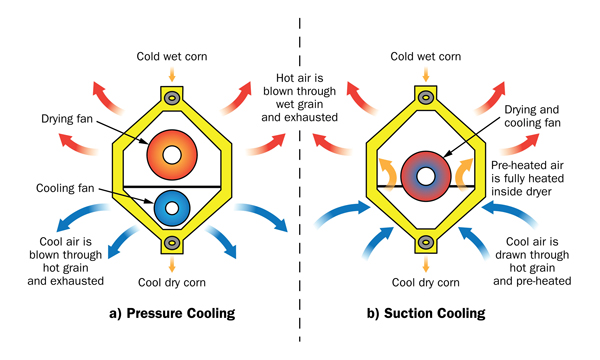 Figure 7: This figure shows cross-sectional diagrams of a continuous-flow grain dryer to demonstrate the airflow difference between pressure cooling and suction cooling.