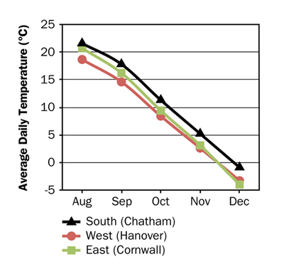 Figure 8: This chart shows average monthly ambient air temperatures from August through December for Chatham, Hanover and Cornwall, Ontario