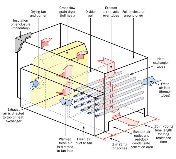 Figure 9: This figure shows a diagram of a heat exchanger system added to a conventional horizontal continuous-flow grain dryer.