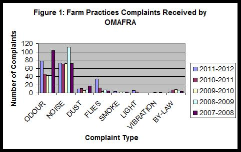 Farm Practices Complaints Received by OMAFRA.