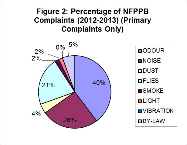 Figure 2. Percentage of NFPPB Complaints (2012-2013)