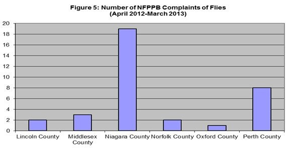 Figure 5. Number of noise complaints by county (April 2012-March 2013)