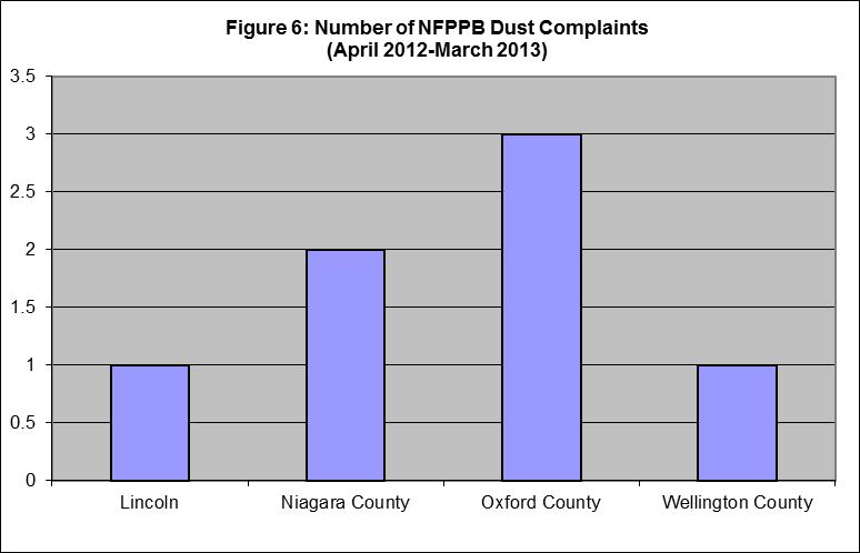 Figure 6. Number of dust complaints by county (April 2012-March 2013)