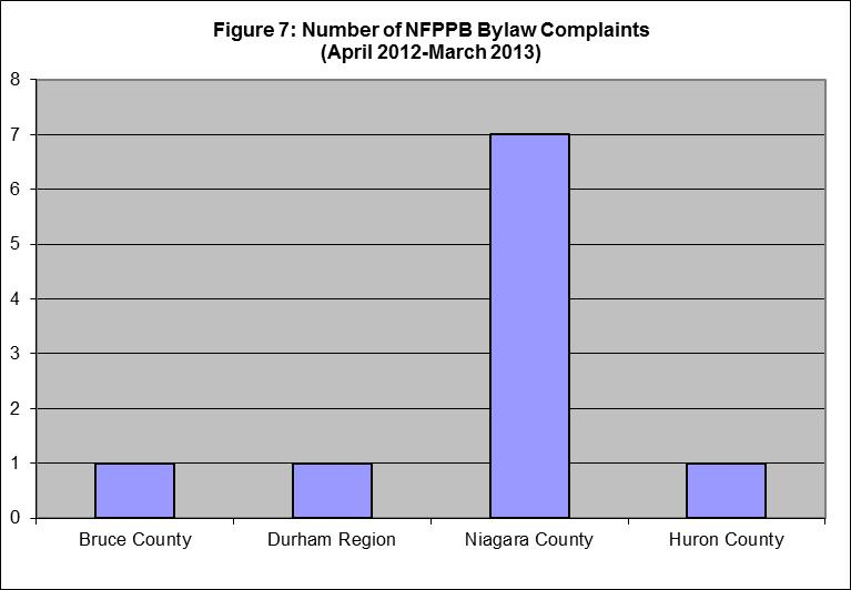 Figure 7. Number of bylaw complaints by county (April 2012-March 2013)