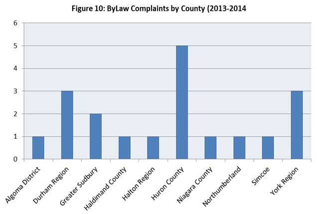 Figure 10. By-Law Complaints by County
