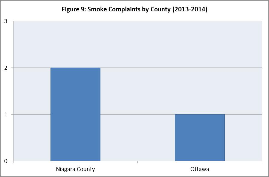 Figure 9. Smoke Complaints by County (2013-2014)