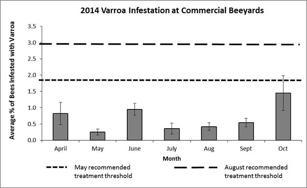 Average number of bees (percent and standard error) at commercial beeyards with varroa infestations documented by apiary inspectors.