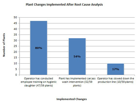 Plant Changes Implemented After Root Cause Analysis.