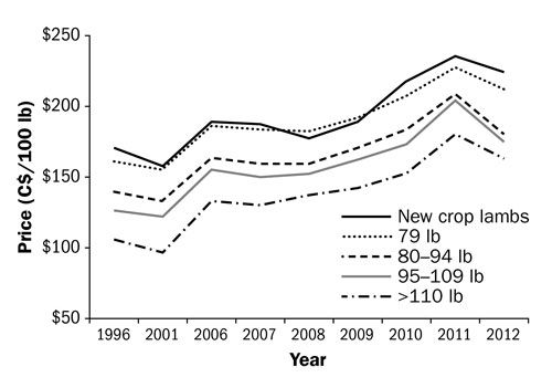 Figure 5. Line graph showing annual average price for Ontario lambs. The x-axis (horizontal) lists the years 1996 through 2012. The y-axis (vertical) starts at $50 at the bottom and goes up to $250. Five lines show prices for new crop lambs, 79 lb, 80-94 lb, 95-109 lb and greater than 110 lb. The lines decrease from 1996 to 2001, then rise to a high in 2011.