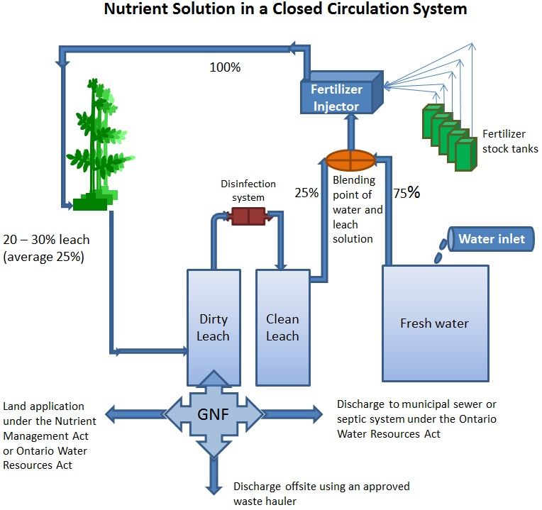 A closed circulation system. Greenhouse nutrient feedwater is the nutrient solution that is removed from the closed circulation system of a registered greenhouse.